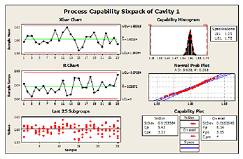 Minitab Quality Graphs